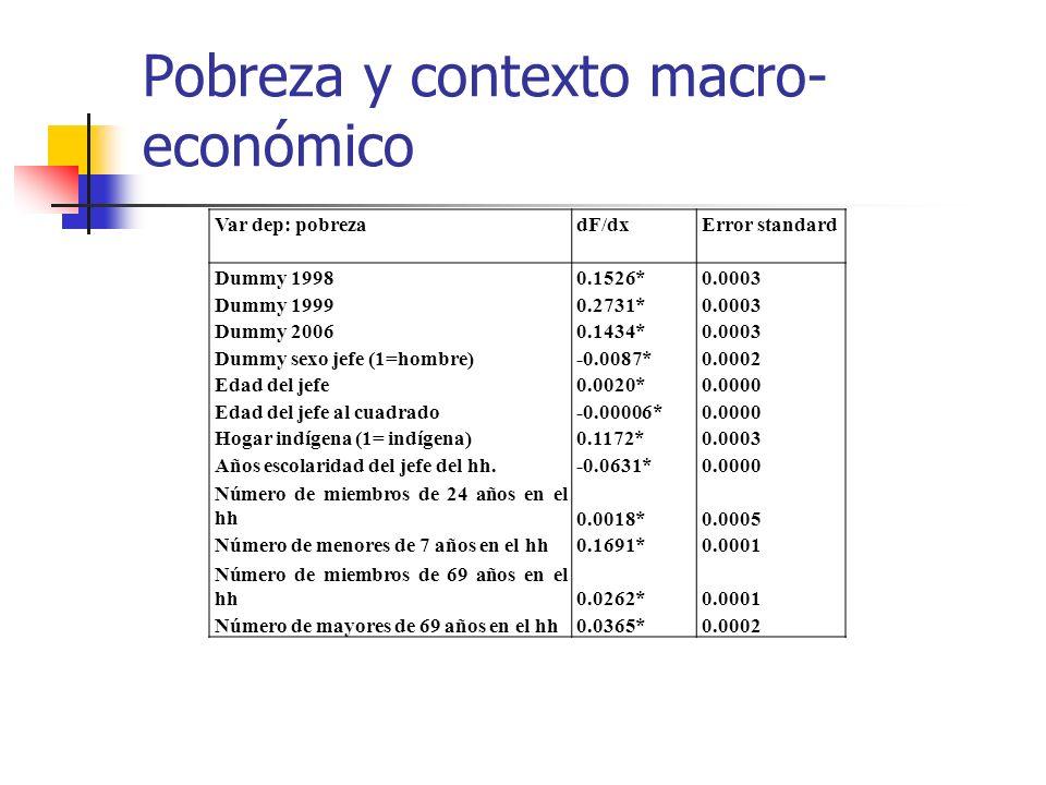 Pobreza y contexto macro-económico