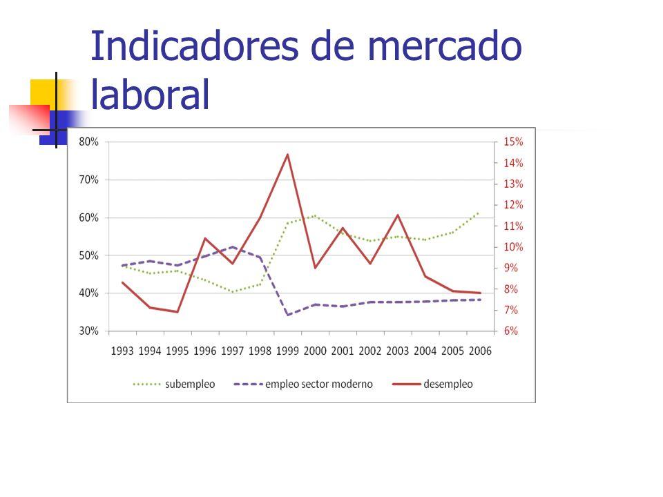 Indicadores de mercado laboral