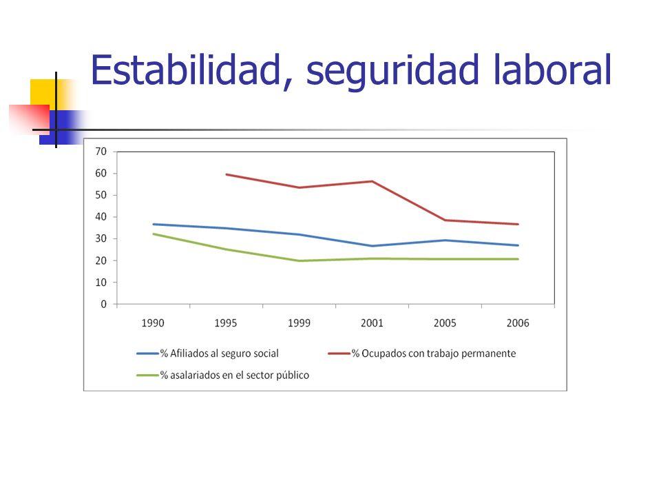 Estabilidad, seguridad laboral