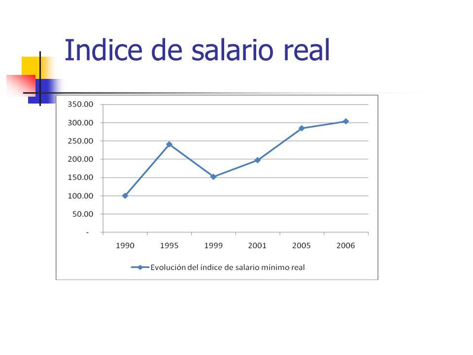 Indice de salario real