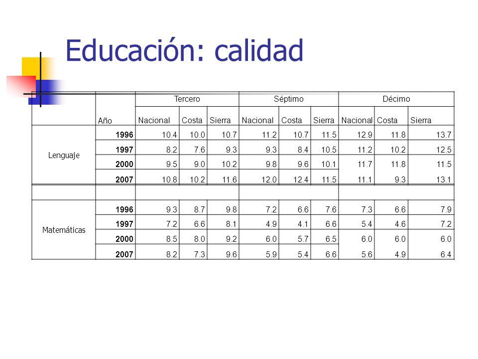 Educación: calidad Tercero Séptimo Décimo Año Nacional Costa Sierra