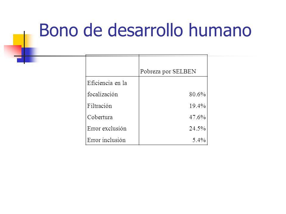 Bono de desarrollo humano