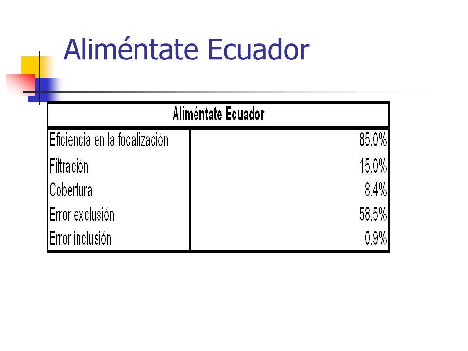 Aliméntate Ecuador