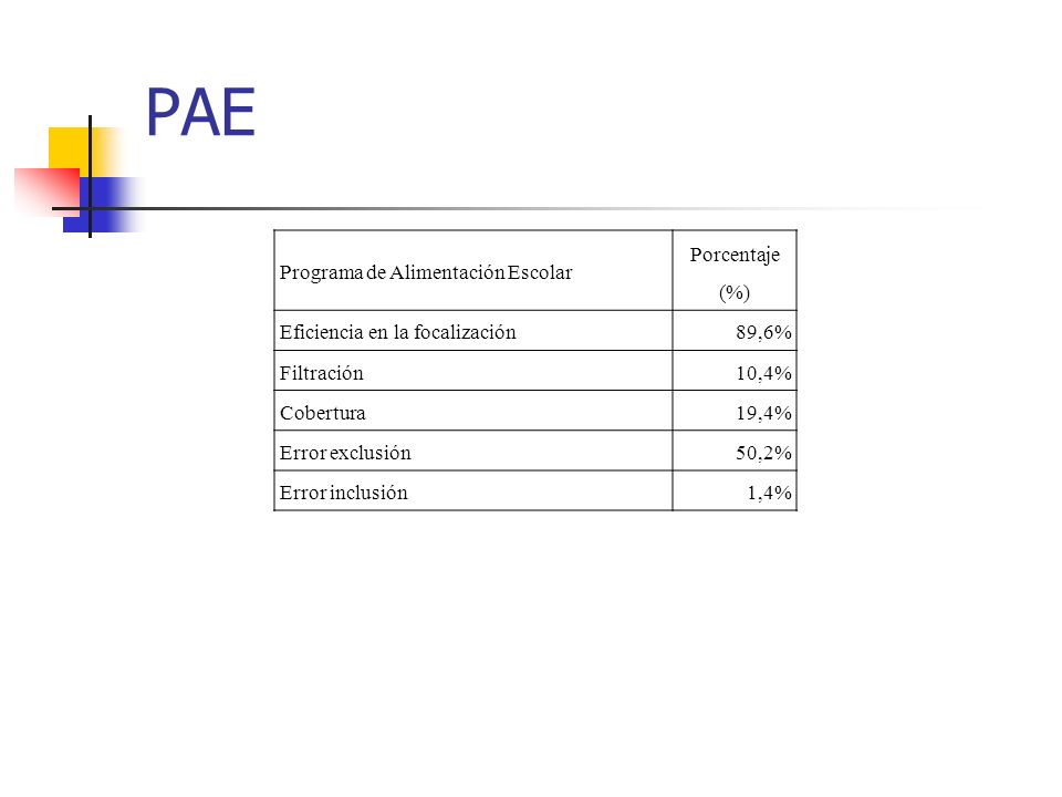 PAE Programa de Alimentación Escolar Porcentaje (%)