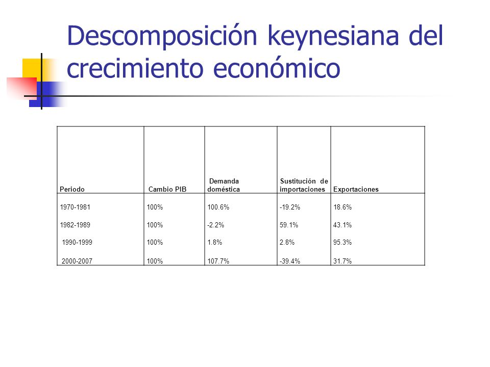 Descomposición keynesiana del crecimiento económico