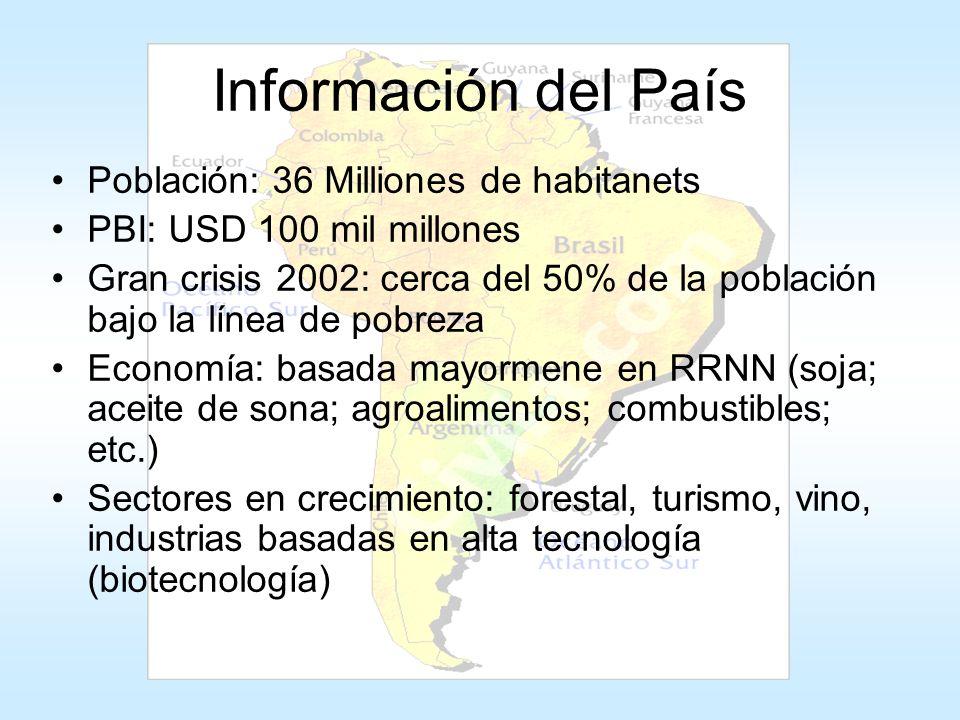 Información del País Población: 36 Milliones de habitanets