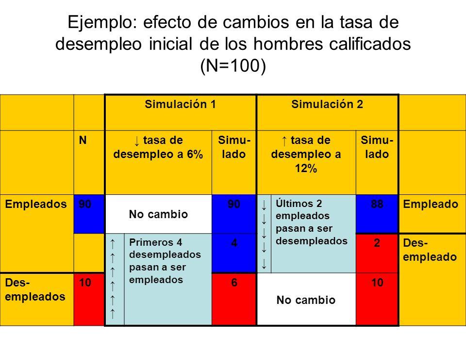 Ejemplo: efecto de cambios en la tasa de desempleo inicial de los hombres calificados (N=100)