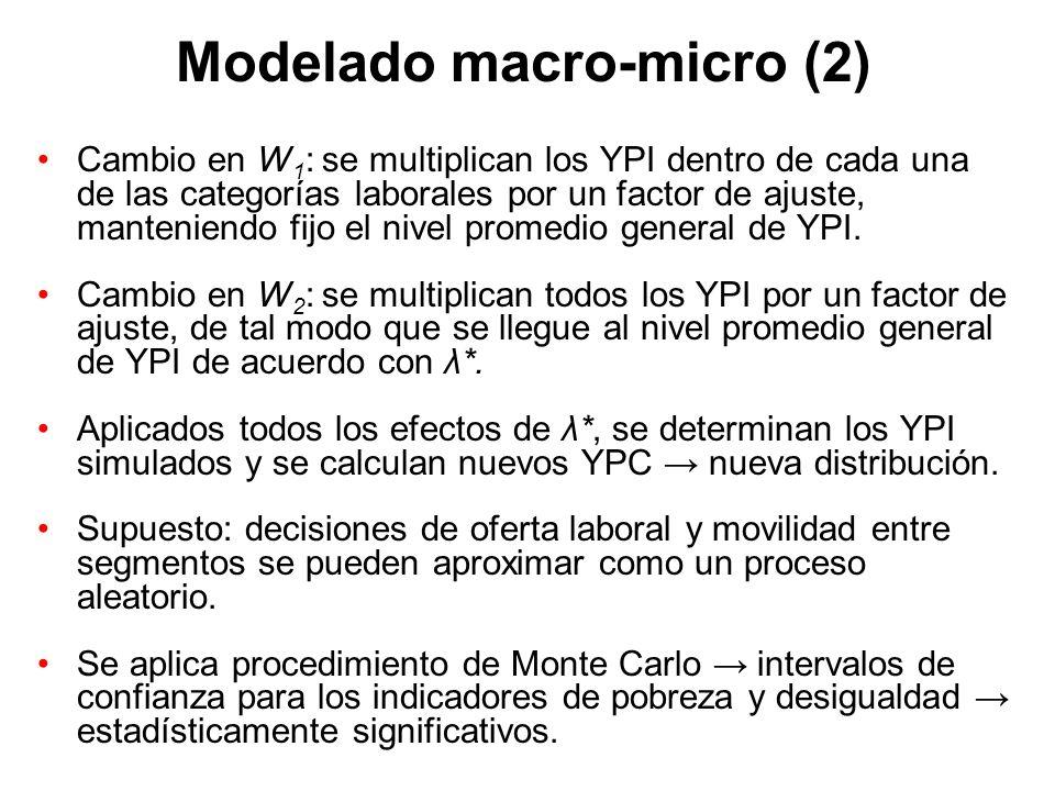 Modelado macro-micro (2)