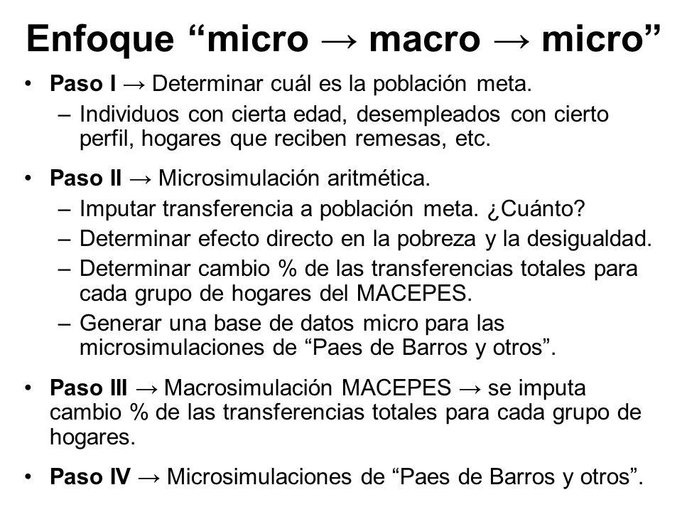 Enfoque micro → macro → micro