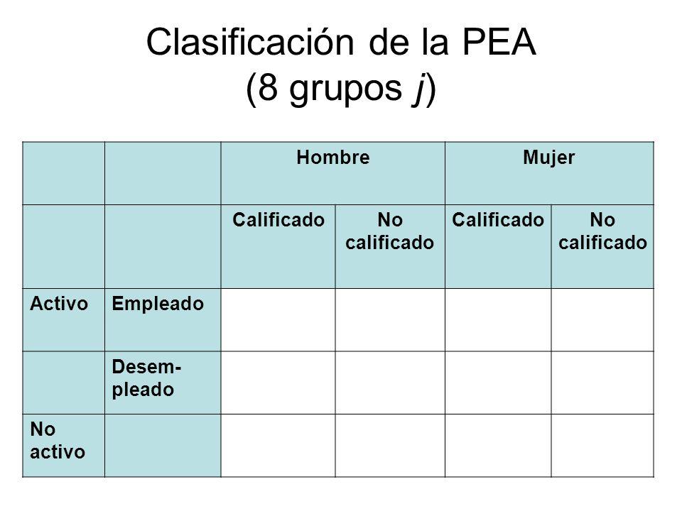 Clasificación de la PEA (8 grupos j)