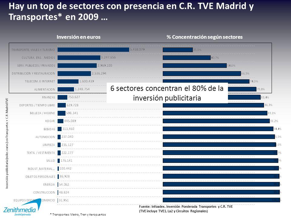 6 sectores concentran el 80% de la inversión publicitaria