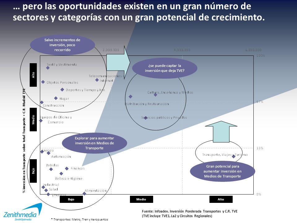 … pero las oportunidades existen en un gran número de sectores y categorías con un gran potencial de crecimiento.