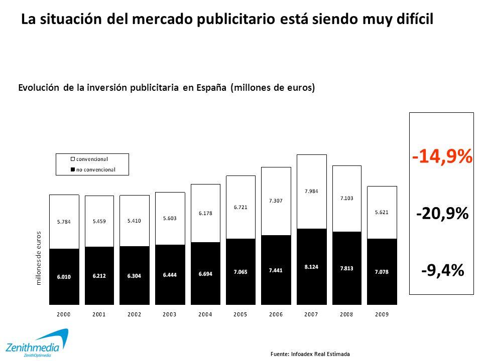 La situación del mercado publicitario está siendo muy difícil