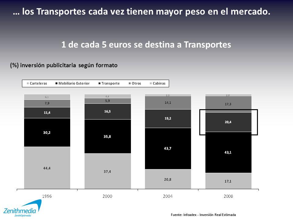 1 de cada 5 euros se destina a Transportes