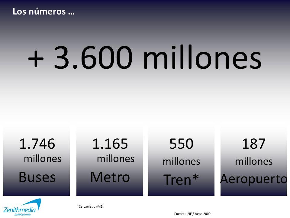 + 3.600 millones 1.746 millones Buses 1.165 millones Metro 550 Tren*