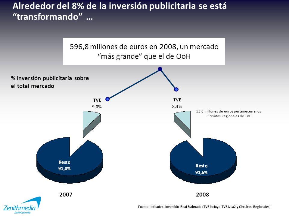 Alrededor del 8% de la inversión publicitaria se está transformando …