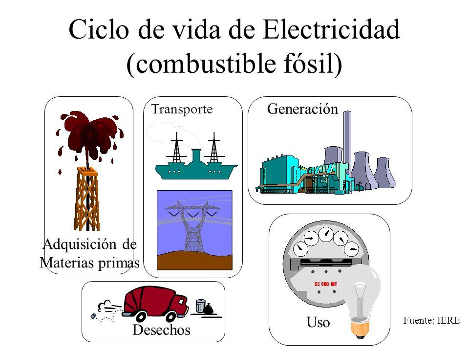 Ciclo de vida de Electricidad (combustible fósil)