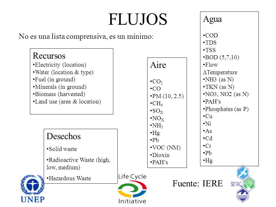 FLUJOS Agua Recursos Aire Desechos Fuente: IERE