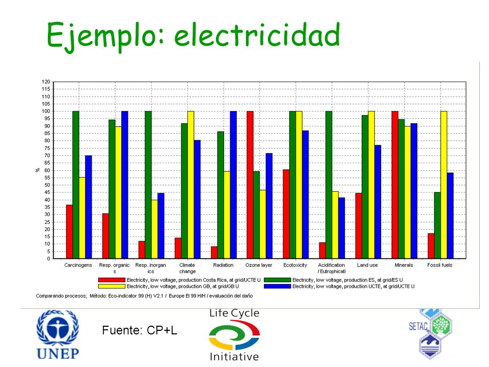 Ejemplo: electricidad