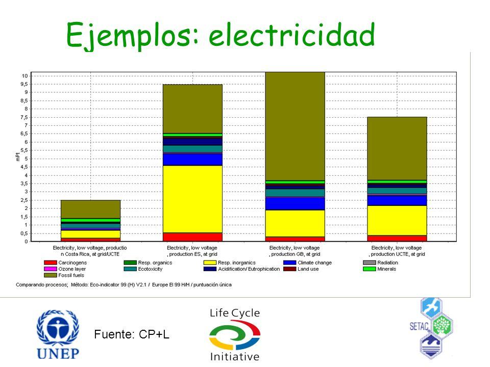 Ejemplos: electricidad