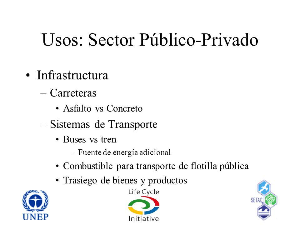 Usos: Sector Público-Privado