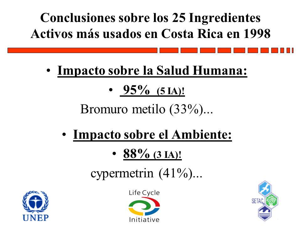 Impacto sobre la Salud Humana: Impacto sobre el Ambiente: