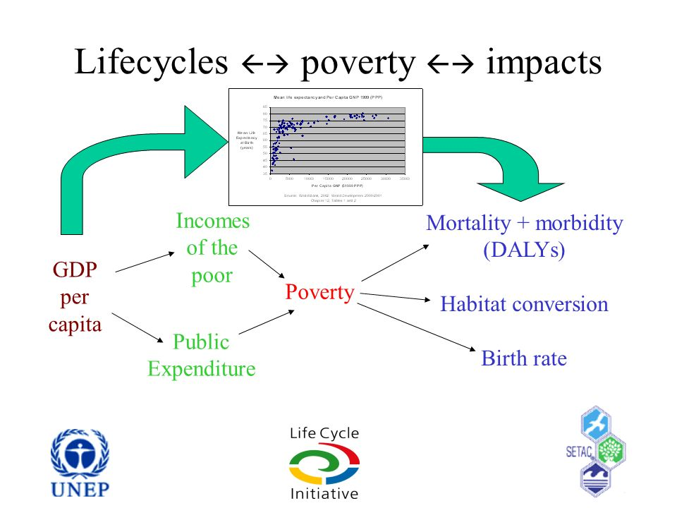 Lifecycles  poverty  impacts