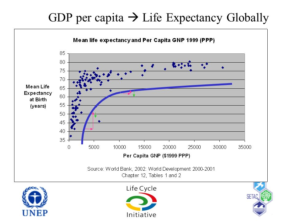 GDP per capita  Life Expectancy Globally
