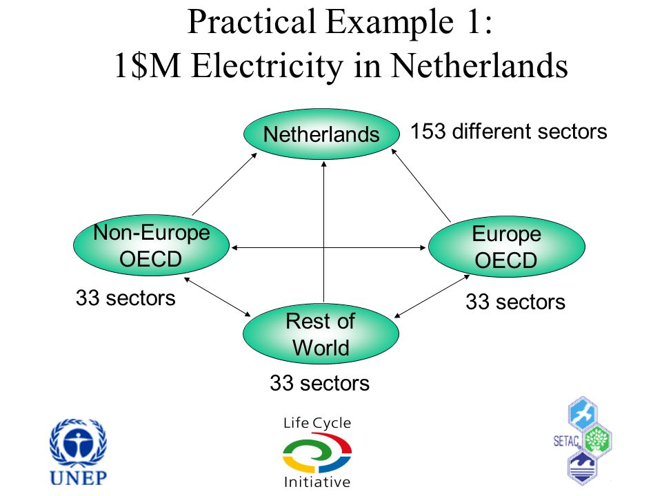 Practical Example 1: 1$M Electricity in Netherlands