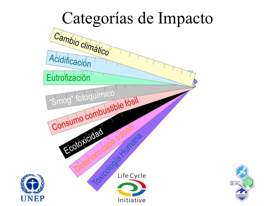 Categorías de Impacto Cambio climático Acidificación Eutrofización