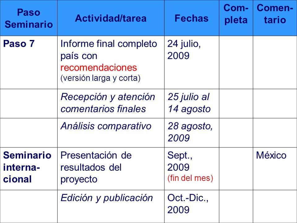 Programación (fechas limites)