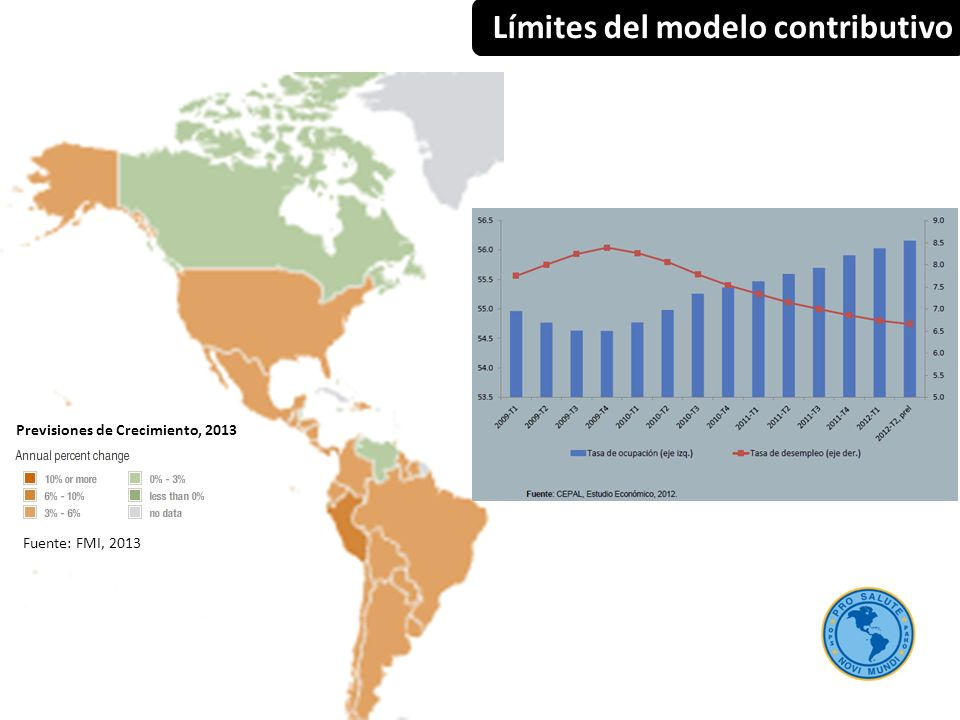 Límites del modelo contributivo