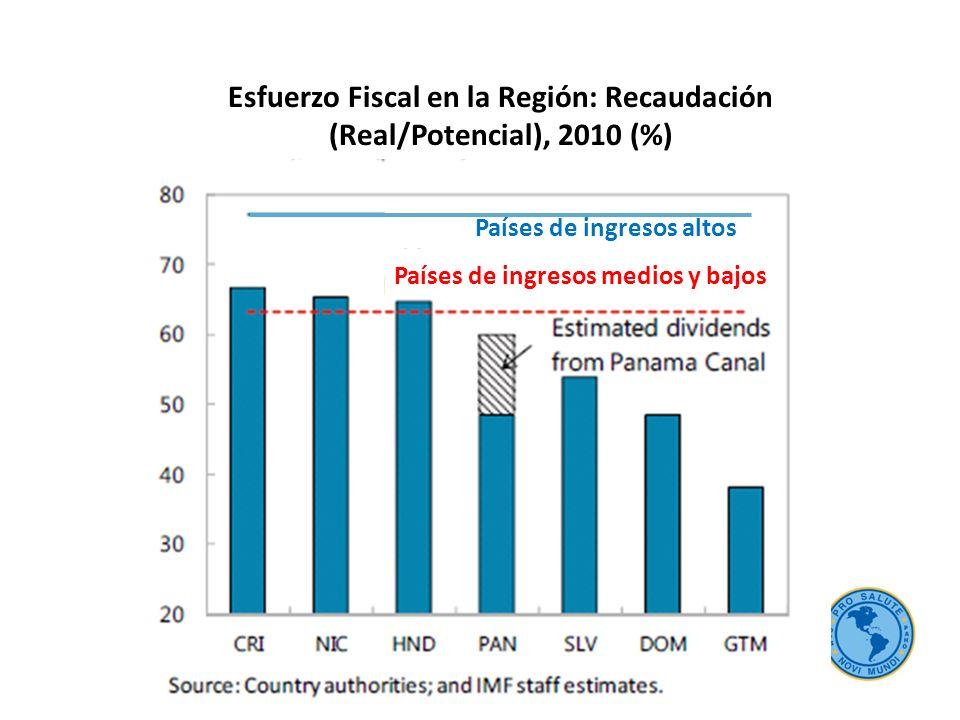 Esfuerzo Fiscal en la Región: Recaudación (Real/Potencial), 2010 (%)