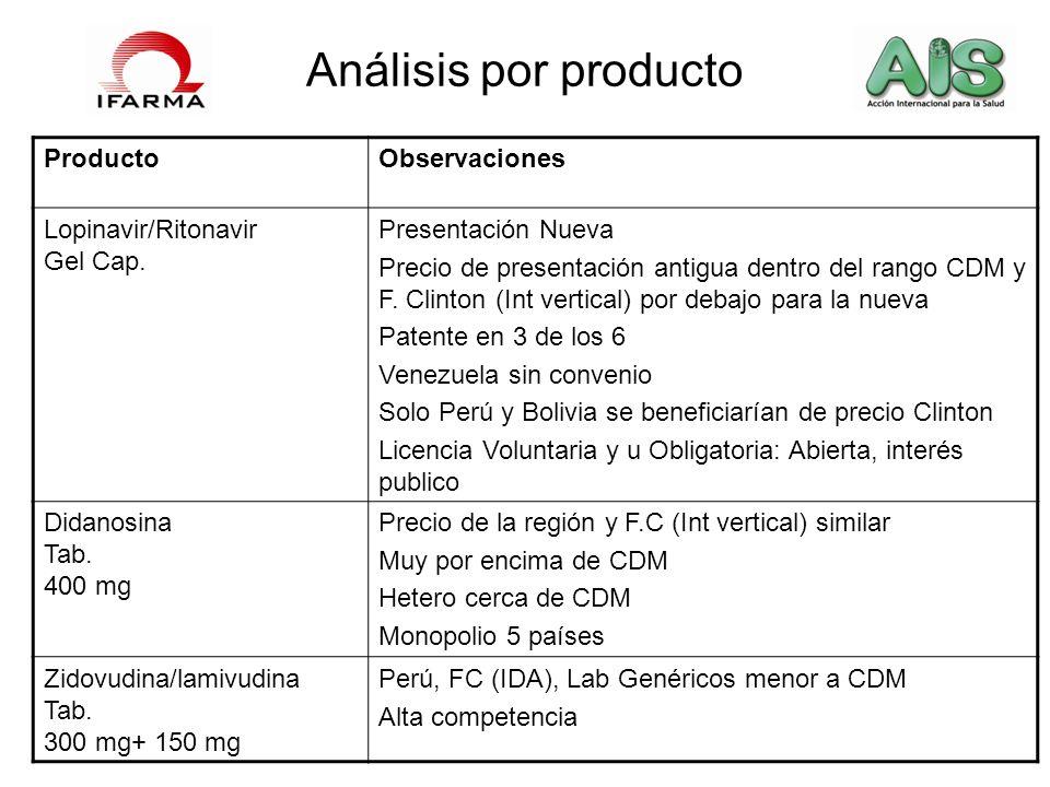Análisis por producto Producto Observaciones Lopinavir/Ritonavir