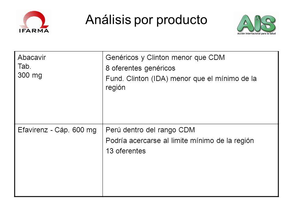 Análisis por producto Abacavir Tab. 300 mg