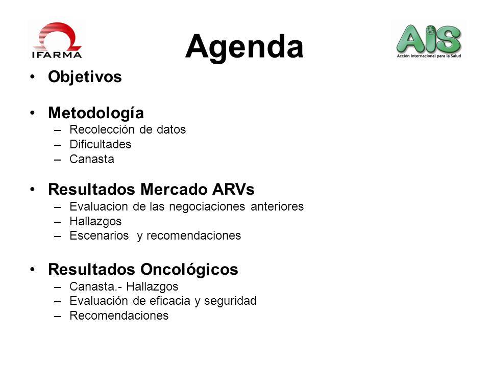 Agenda Objetivos Metodología Resultados Mercado ARVs