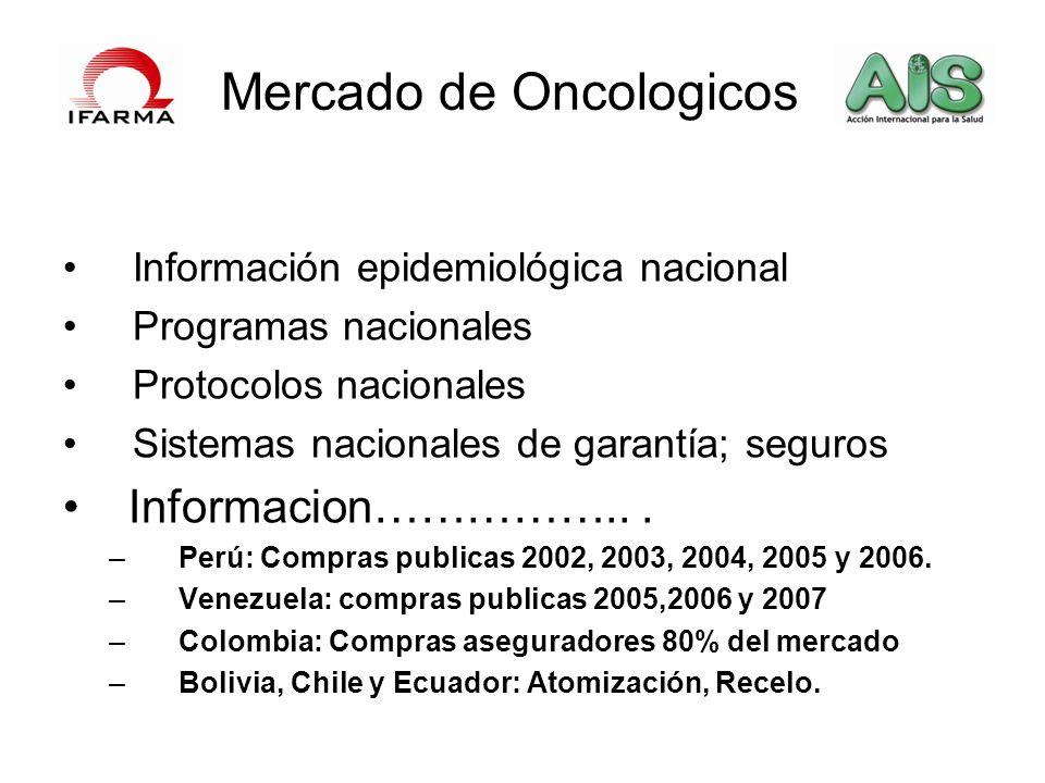 Mercado de Oncologicos