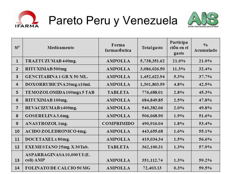 Pareto Peru y Venezuela