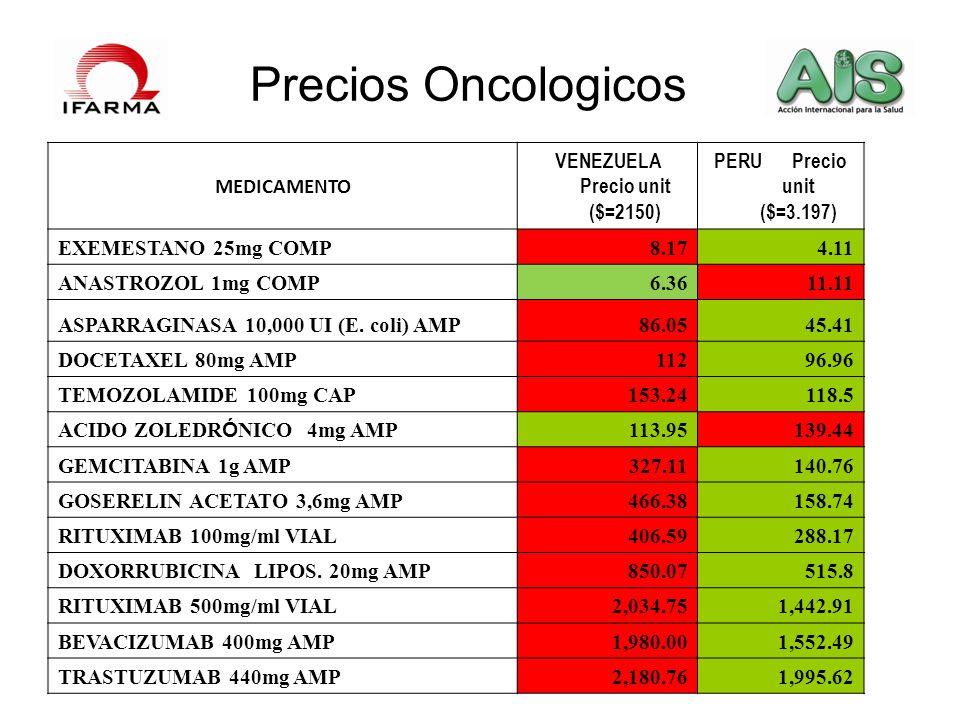 VENEZUELA Precio unit ($=2150)