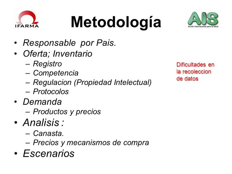 Metodología Analisis : Escenarios Responsable por Pais.