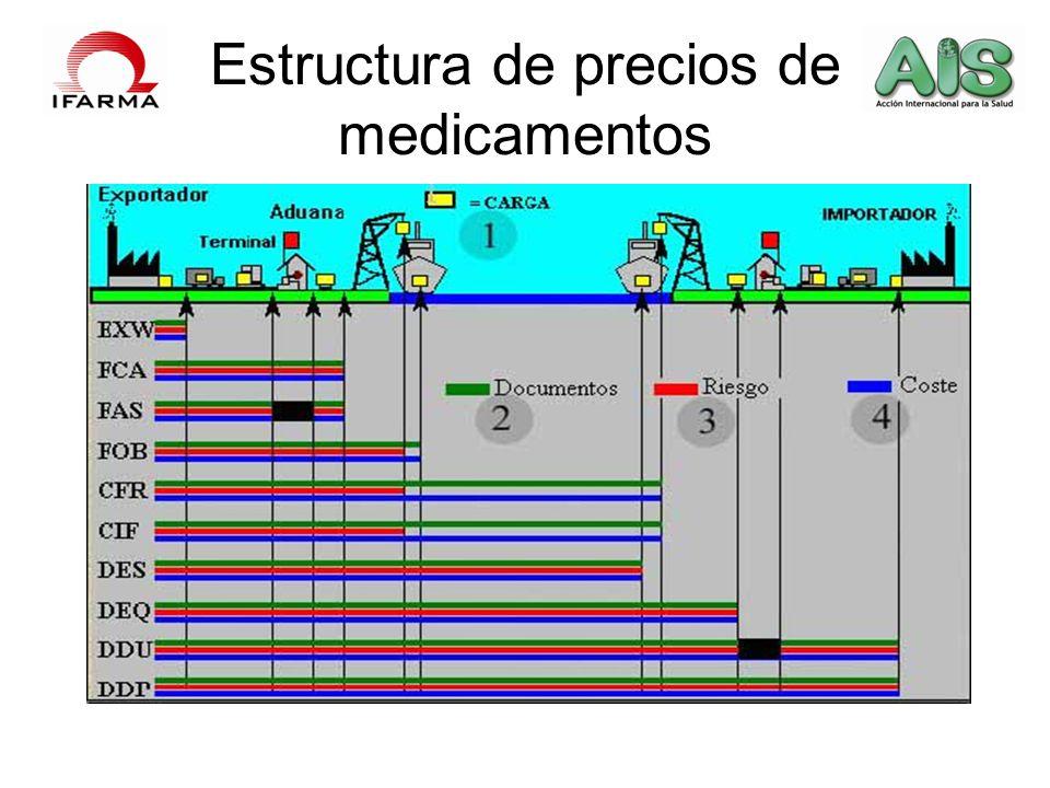 Estructura de precios de medicamentos