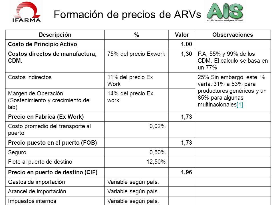 Formación de precios de ARVs