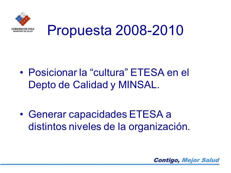 Propuesta 2008-2010 Posicionar la cultura ETESA en el Depto de Calidad y MINSAL.