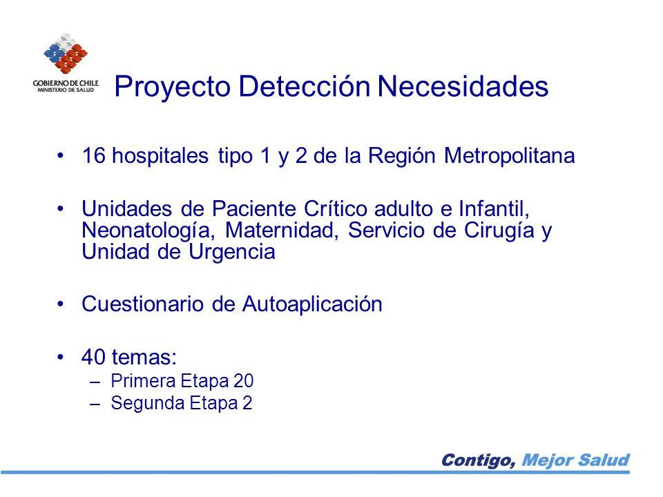 Proyecto Detección Necesidades
