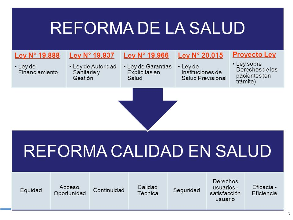 Ley N° 19.888 Ley N° 19.937 Ley N° 19.966 Ley N° 20.015 Proyecto Ley