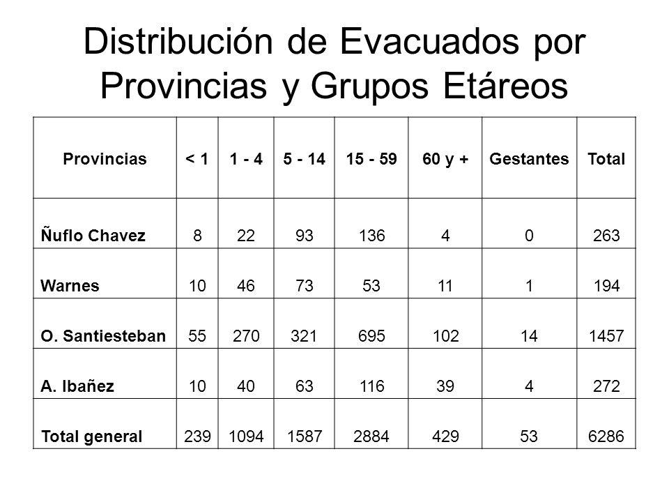 Distribución de Evacuados por Provincias y Grupos Etáreos