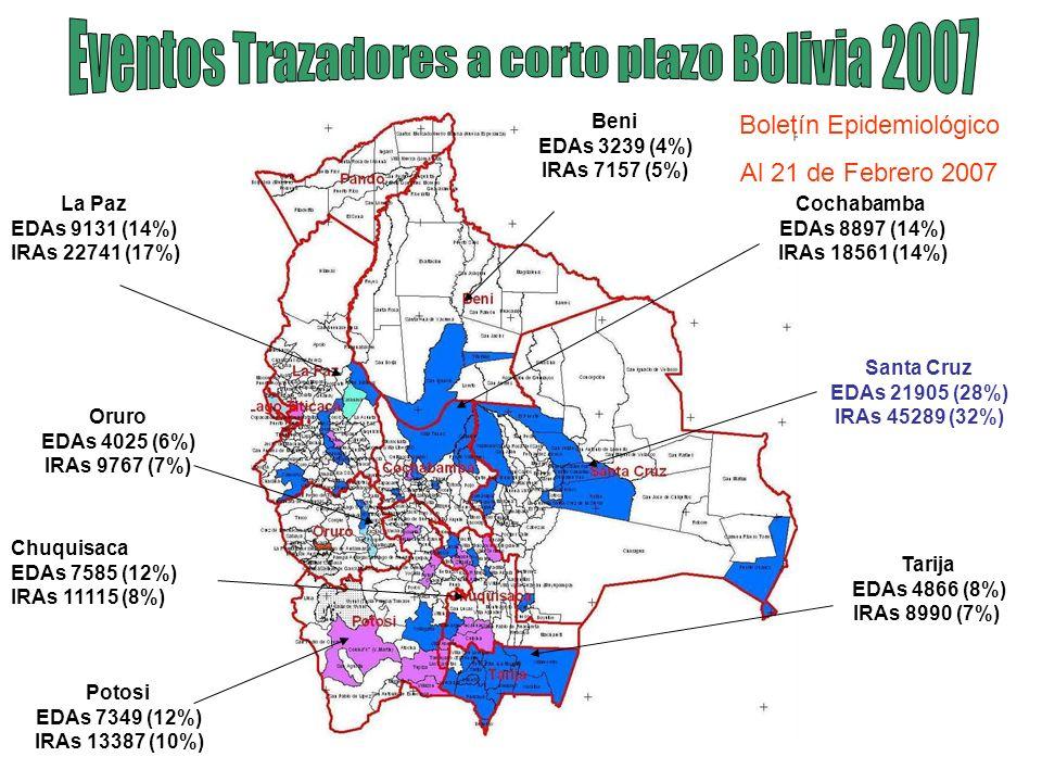 Eventos Trazadores a corto plazo Bolivia 2007