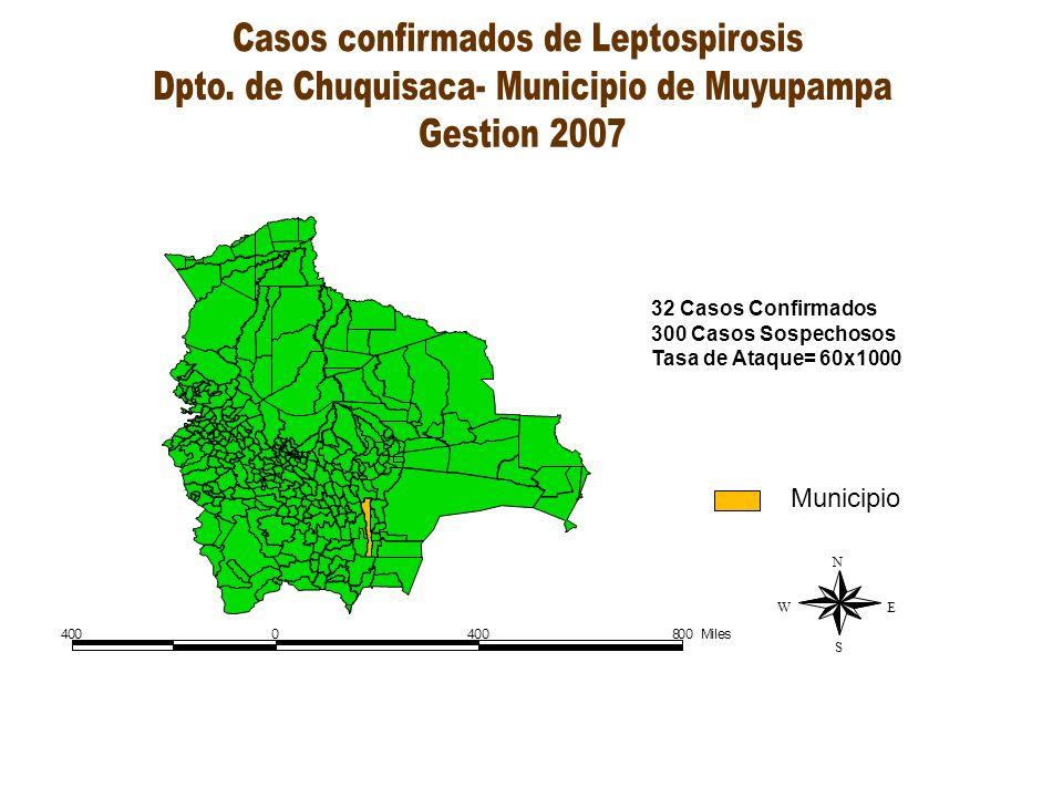 Casos confirmados de Leptospirosis