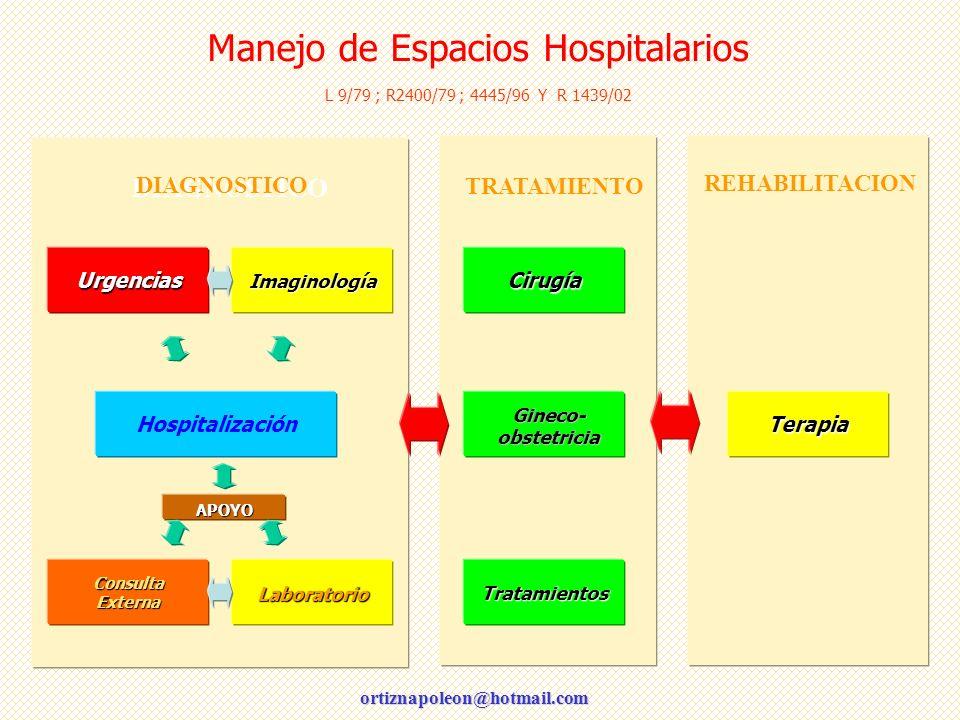 Manejo de Espacios Hospitalarios