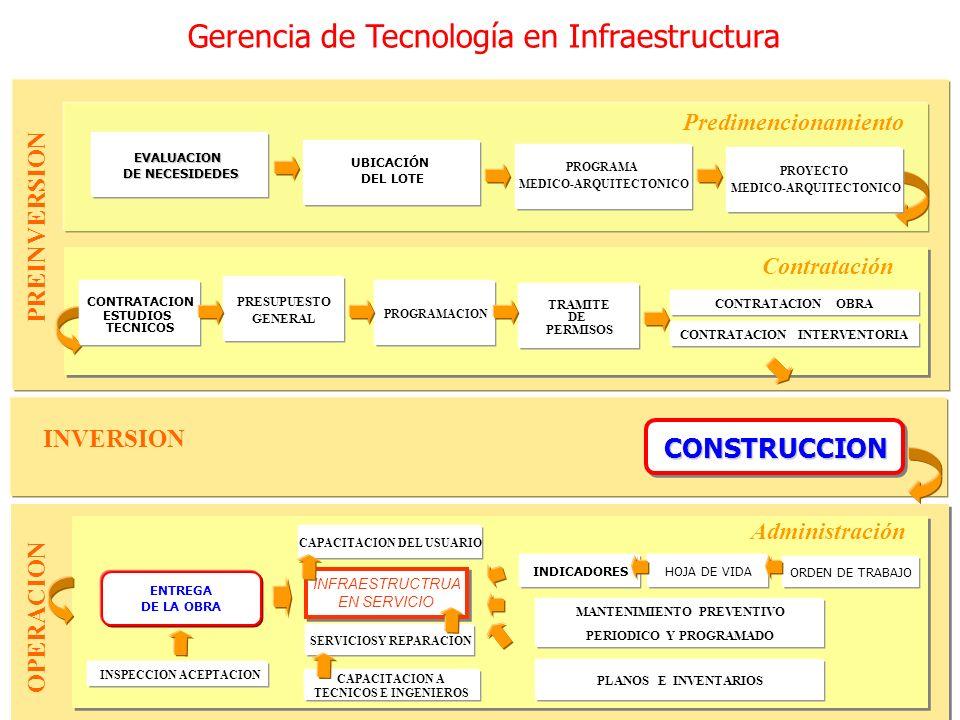 Gerencia de Tecnología en Infraestructura